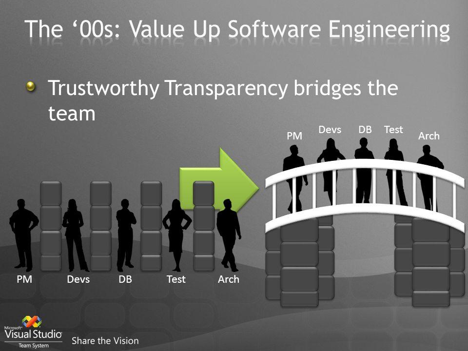 Trustworthy Transparency bridges the team PMDevsDBTestArch PM DevsDBTest Arch