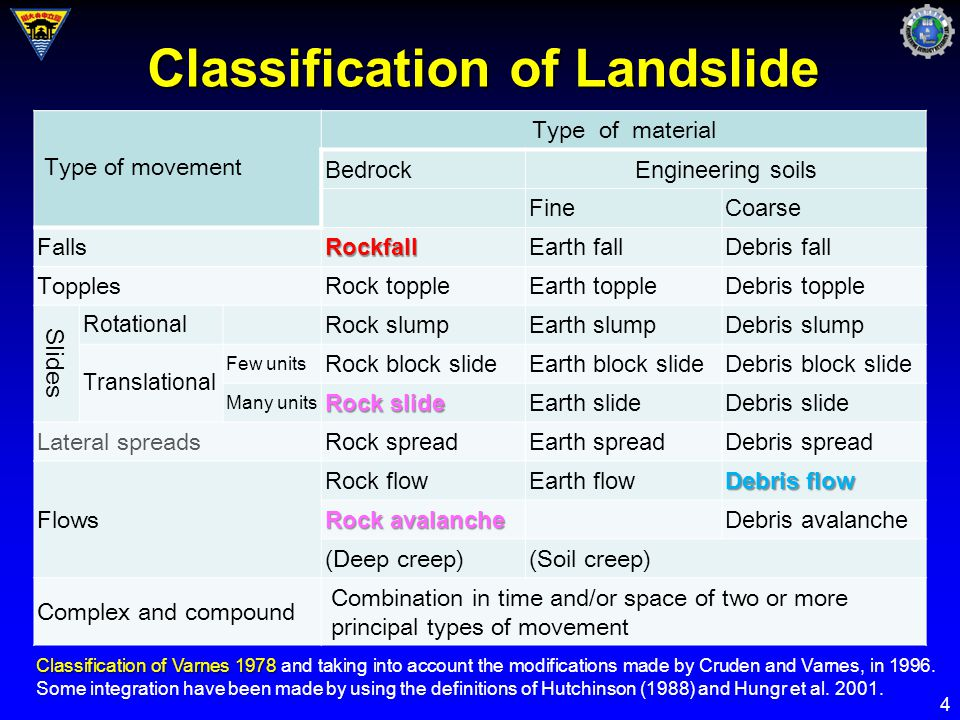Classification of Landslide Type of movement Type of material BedrockEngineering soils FineCoarse FallsRockfallEarth fallDebris fall Topples Rock toppleEarth toppleDebris topple Slides Rotational Rock slumpEarth slumpDebris slump Translational Few units Rock block slideEarth block slideDebris block slide Many units Rock slide Earth slideDebris slide Lateral spreads Rock spreadEarth spreadDebris spread Flows Rock flowEarth flow Debris flow Rock avalanche Debris avalanche (Deep creep)(Soil creep) Complex and compound Combination in time and/or space of two or more principal types of movement Classification of Varnes 1978 Classification of Varnes 1978 and taking into account the modifications made by Cruden and Varnes, in 1996.