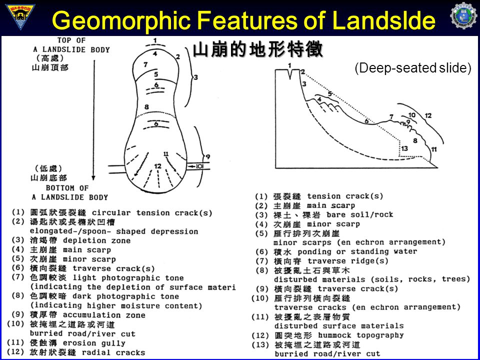 Geomorphic Features of Landslde 山崩的地形特徵 (Deep-seated slide)