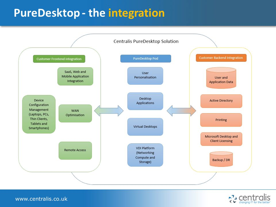 PureDesktop - the integration