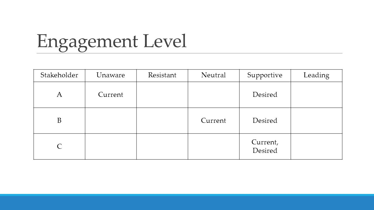 Engagement Level StakeholderUnawareResistantNeutralSupportiveLeading ACurrentDesired BCurrentDesired C Current, Desired
