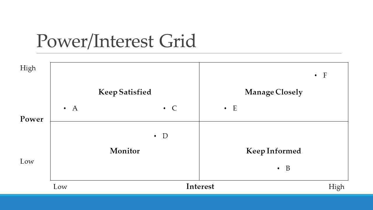 Power/Interest Grid High Power Low Keep SatisfiedManage Closely MonitorKeep Informed Low Interest High A B D C E F