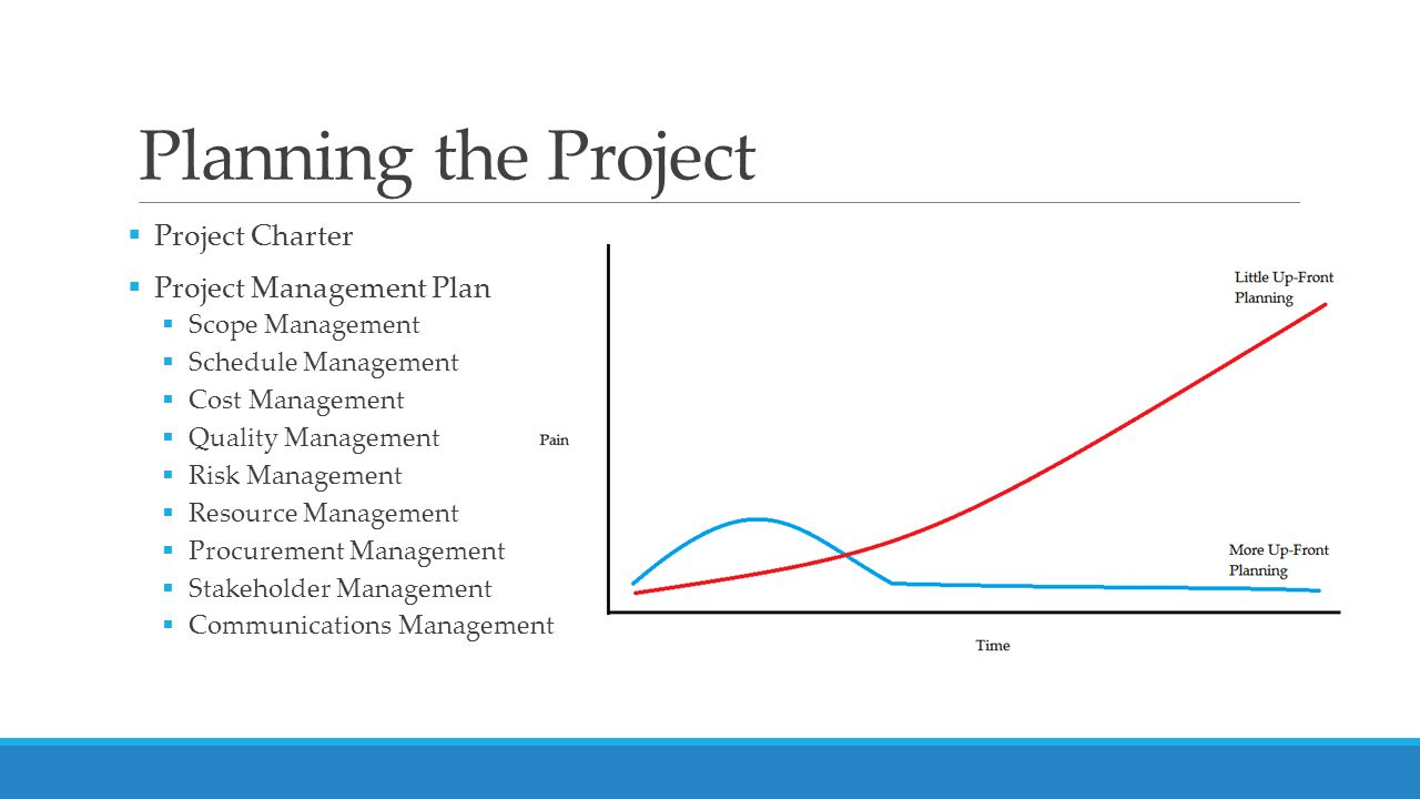 Planning the Project  Project Charter  Project Management Plan  Scope Management  Schedule Management  Cost Management  Quality Management  Risk Management  Resource Management  Procurement Management  Stakeholder Management  Communications Management