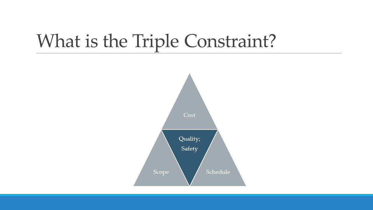 What is the Triple Constraint CostScope Quality; Safety Schedule