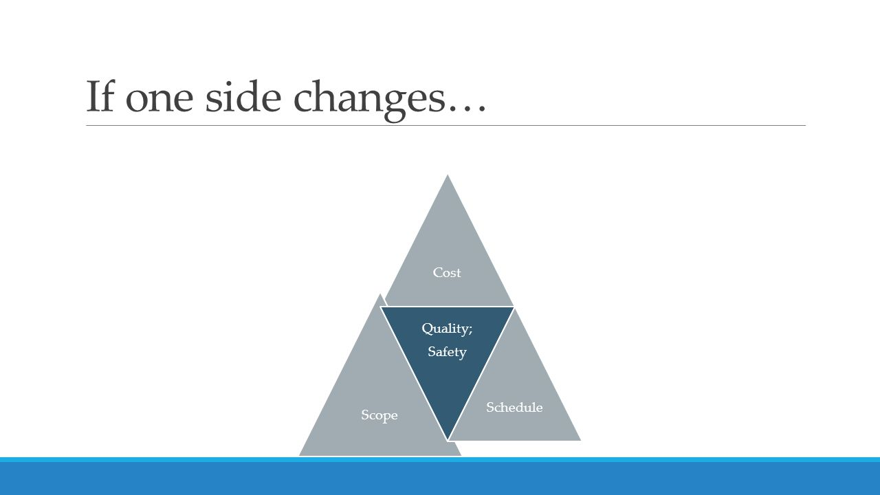If one side changes… Cost Scope Quality; Safety Schedule