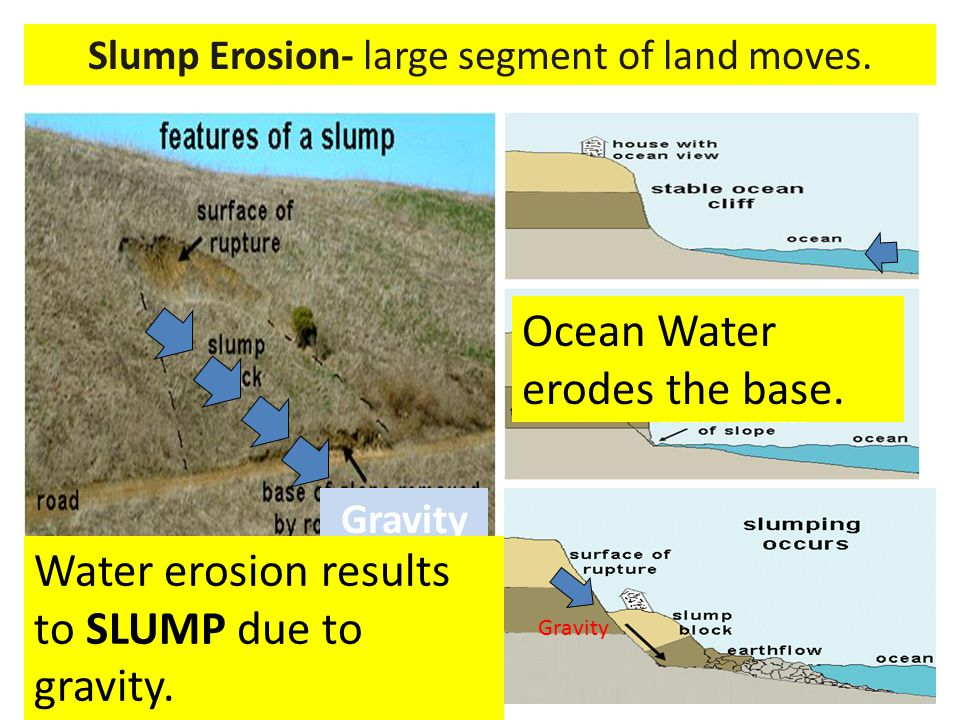 Slump Erosion- large segment of land moves. Gravity Ocean Water erodes the base. Water erosion results to SLUMP due to gravity. Gravity