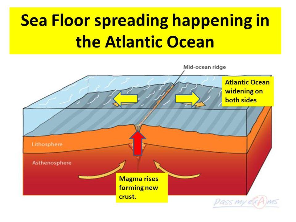 Sea Floor spreading happening in the Atlantic Ocean Magma rises forming new crust. Atlantic Ocean widening on both sides