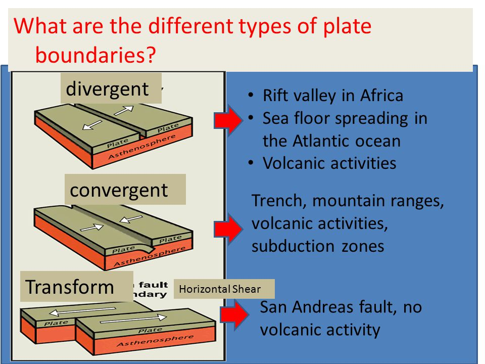 What are the different types of plate boundaries? Rift valley in Africa Sea floor spreading in the Atlantic ocean Volcanic activities Trench, mountain