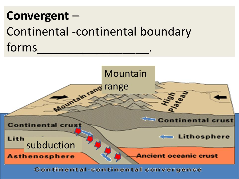 Convergent – Continental -continental boundary forms_________________. Mountain range subduction