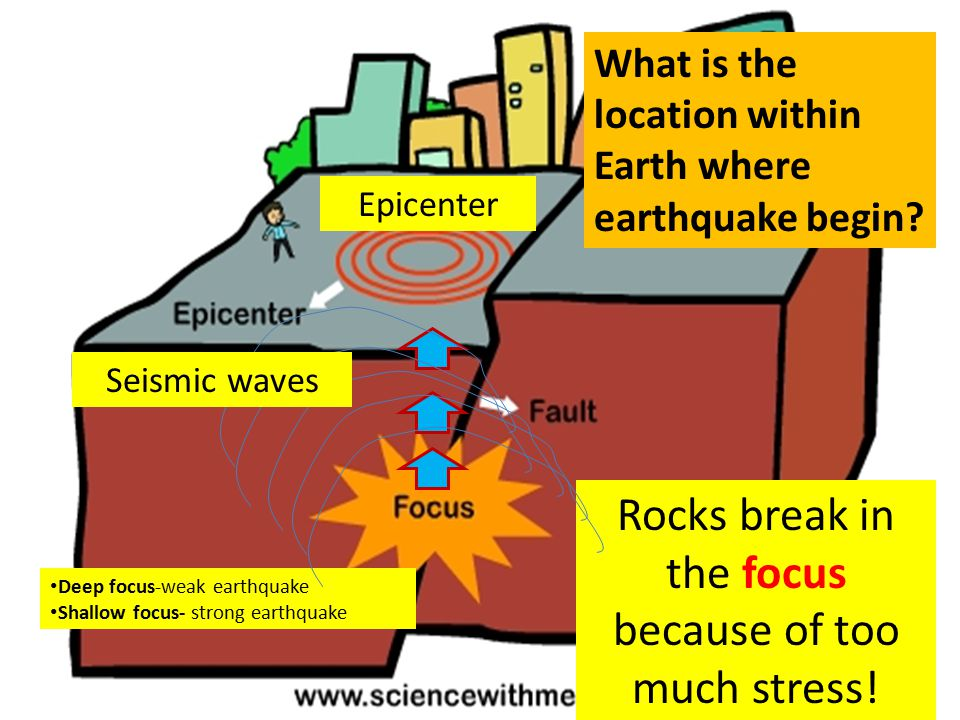 Rocks break in the focus because of too much stress! Deep focus-weak earthquake Shallow focus- strong earthquake Seismic waves Epicenter What is the l
