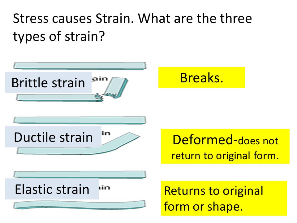 Breaks. Deformed- does not return to original form. Returns to original form or shape. Stress causes Strain. What are the three types of strain? Britt