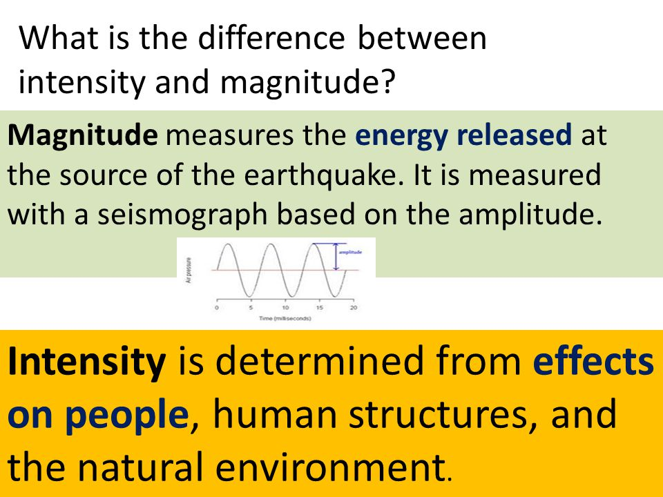 Intensity is determined from effects on people, human structures, and the natural environment. Magnitude measures the energy released at the source of