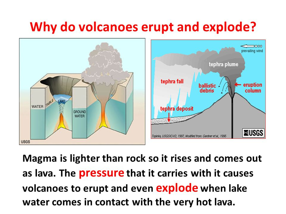 Why do volcanoes erupt and explode? Magma is lighter than rock so it rises and comes out as lava. The pressure that it carries with it causes volcanoe