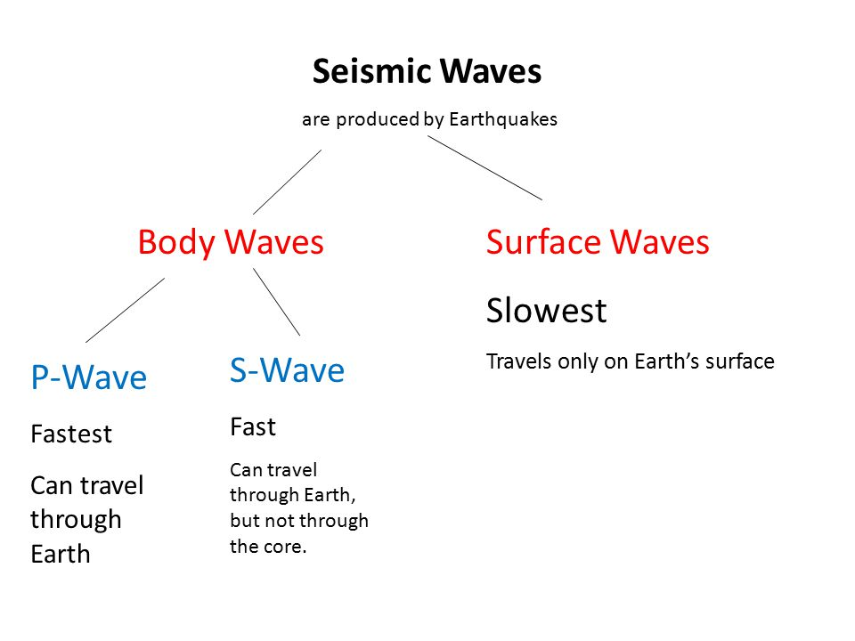 Seismic Waves are produced by Earthquakes Body WavesSurface Waves Slowest Travels only on Earth's surface P-Wave Fastest Can travel through Earth S-Wa