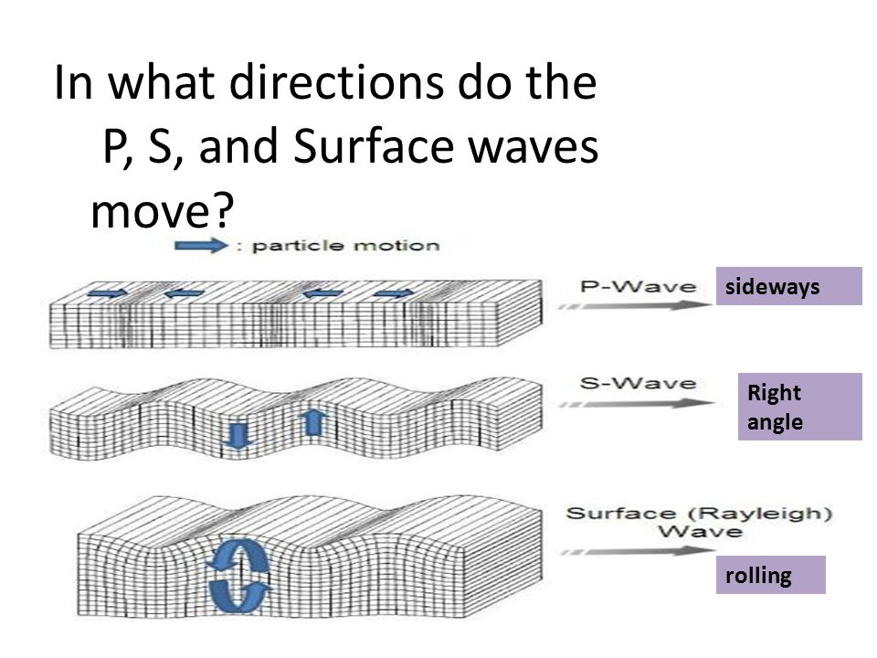 In what directions do the P, S, and Surface waves move? sideways Right angle rolling