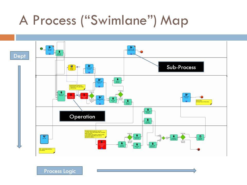 """A Process (""""Swimlane"""") Map Dept Process Logic Sub-Process Operation"""