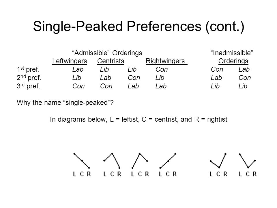 Single-Peaked Preferences (cont.) Admissible Orderings Inadmissible Leftwingers Centrists Rightwingers Orderings 1 st pref.LabLibLibConConLab 2 nd pref.LibLabConLibLabCon 3 rd pref.ConConLabLabLibLib Why the name single-peaked .