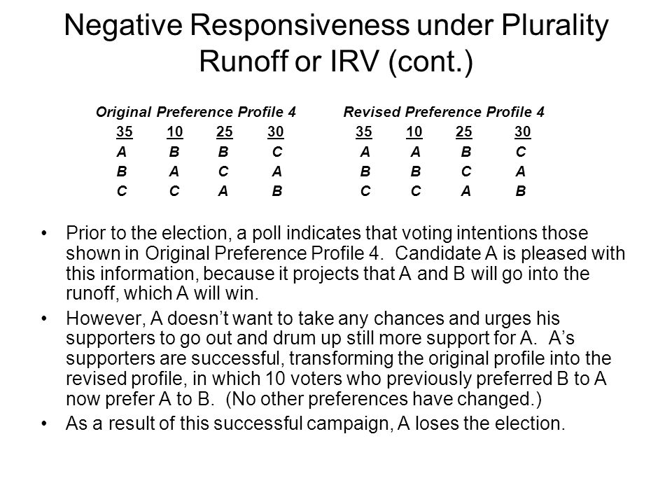 Negative Responsiveness under Plurality Runoff or IRV (cont.) Original Preference Profile 4 Revised Preference Profile 4 35 10 25 30 35 10 25 30 A B B C A A B C B A C A B B C A C C A B C C A B Prior to the election, a poll indicates that voting intentions those shown in Original Preference Profile 4.