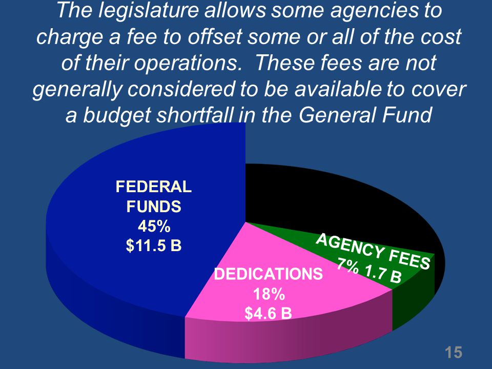 The legislature allows some agencies to charge a fee to offset some or all of the cost of their operations.