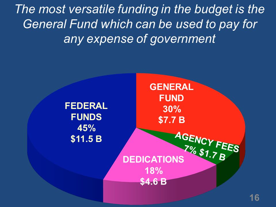 GENERAL FUND 30% $7.7 B The most versatile funding in the budget is the General Fund which can be used to pay for any expense of government FEDERAL FUNDS 45% $11.5 B DEDICATIONS 18% $4.6 B AGENCY FEES 7% $1.7 B 16
