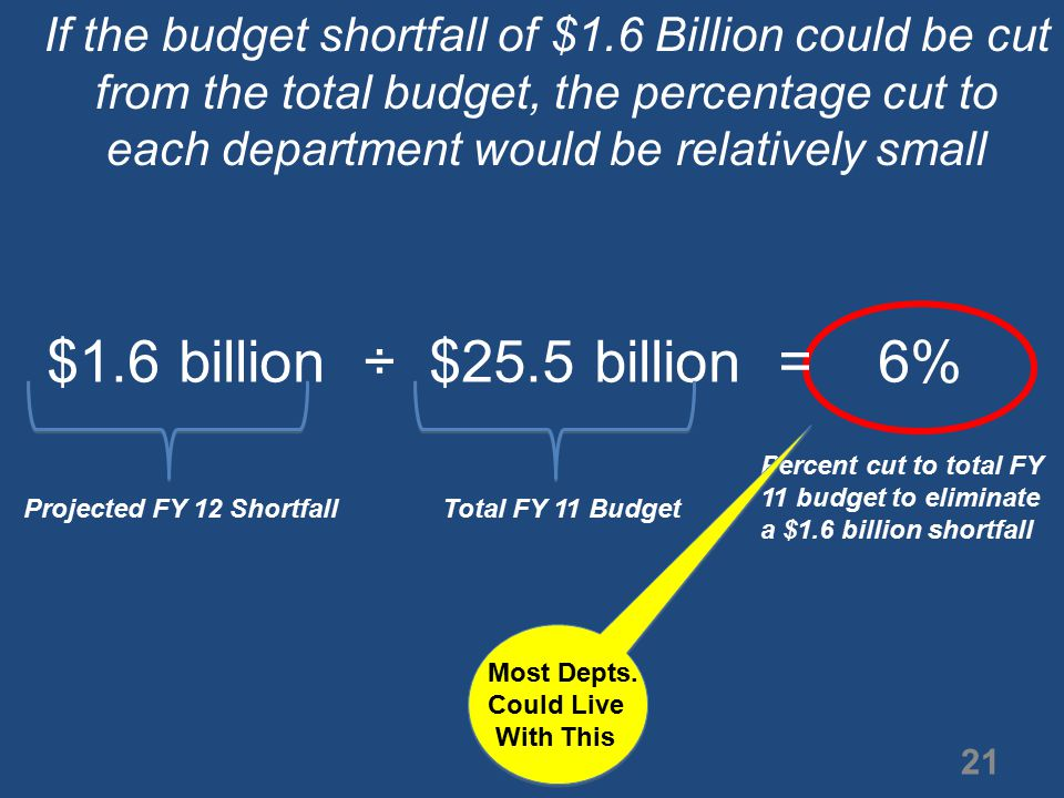 If the budget shortfall of $1.6 Billion could be cut from the total budget, the percentage cut to each department would be relatively small $1.6 billion ÷ $25.5 billion = 6% Percent cut to total FY 11 budget to eliminate a $1.6 billion shortfall Projected FY 12 Shortfall Total FY 11 Budget Most Depts.