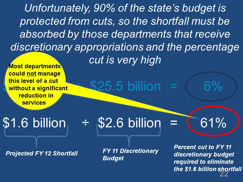 $1.7 billion ÷ $25.5 billion = 6% $1.6 billion$2.6 billion = 61% ÷ Percent cut to FY 11 discretionary budget required to eliminate the $1.6 billion shortfall Projected FY 12 Shortfall FY 11 Discretionary Budget Most departments could not manage this level of a cut without a significant reduction in services Unfortunately, 90% of the state's budget is protected from cuts, so the shortfall must be absorbed by those departments that receive discretionary appropriations and the percentage cut is very high 22