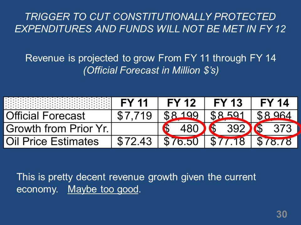 Revenue is projected to grow From FY 11 through FY 14 (Official Forecast in Million $'s) This is pretty decent revenue growth given the current economy.