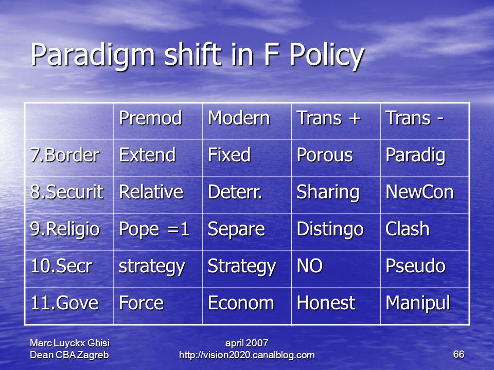 Marc Luyckx Ghisi Dean CBA Zagreb april 2007 http://vision2020.canalblog.com66 Paradigm shift in F Policy PremodModern Trans + Trans - 7.BorderExtendFixedPorousParadig 8.SecuritRelativeDeterr.SharingNewCon 9.Religio Pope =1 SepareDistingoClash 10.SecrstrategyStrategyNOPseudo 11.GoveForceEconomHonestManipul