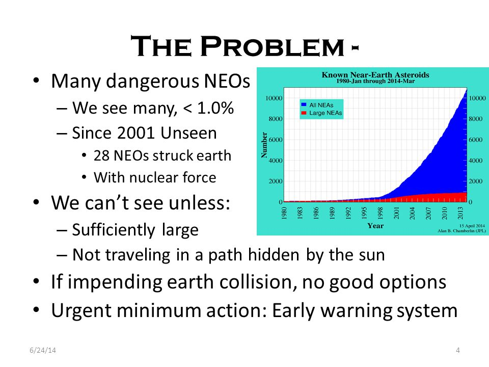 The Problem - Many dangerous NEOs – We see many, < 1.0% – Since 2001 Unseen 28 NEOs struck earth With nuclear force We can't see unless: – Sufficiently large – Not traveling in a path hidden by the sun If impending earth collision, no good options Urgent minimum action: Early warning system 6/24/144