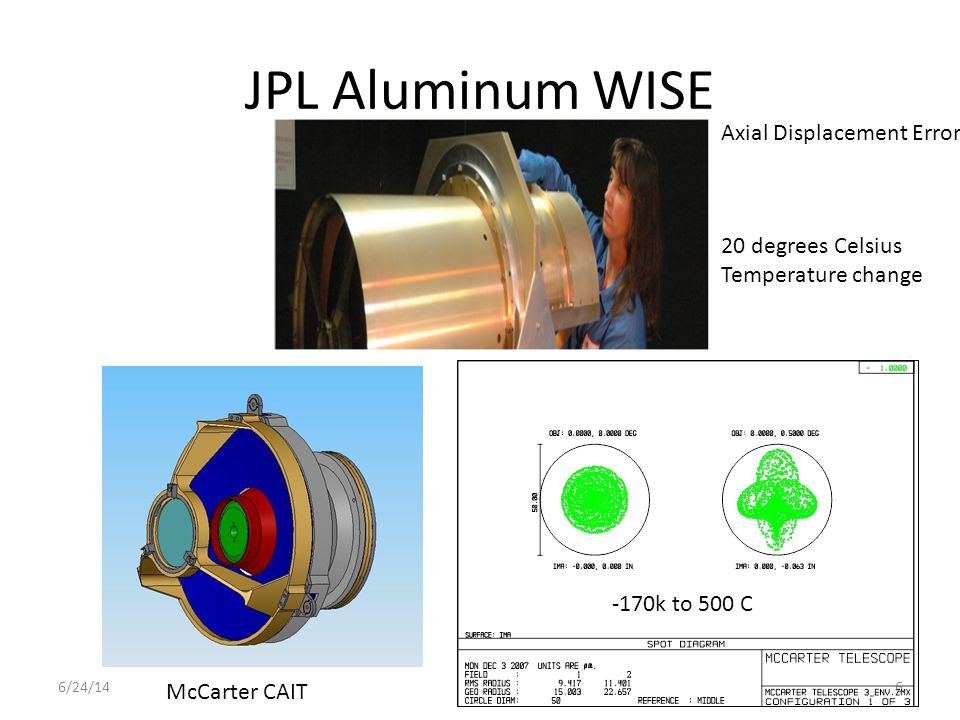 JPL Aluminum WISE 6/24/146 McCarter CAIT Axial Displacement Error 20 degrees Celsius Temperature change -170k to 500 C