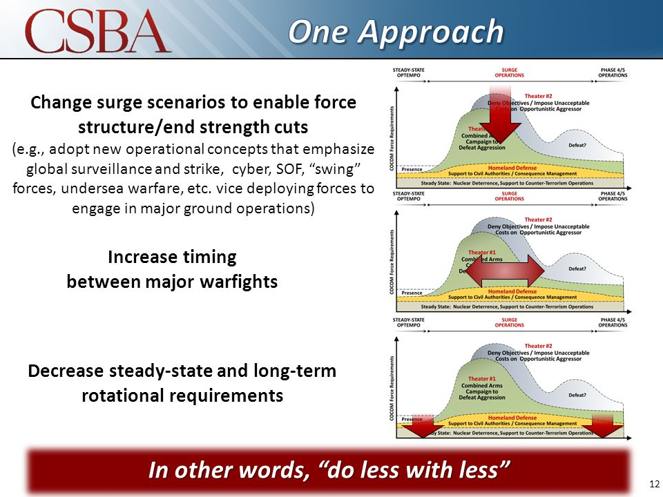 Increase timing between major warfights Change surge scenarios to enable force structure/end strength cuts (e.g., adopt new operational concepts that emphasize global surveillance and strike, cyber, SOF, swing forces, undersea warfare, etc.