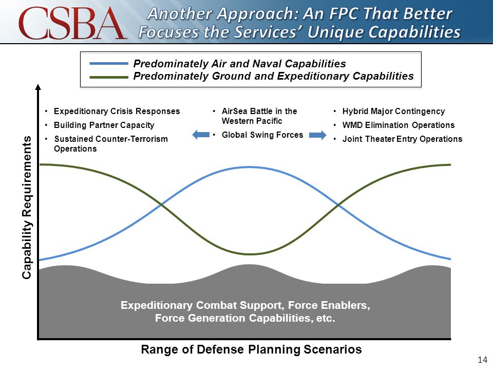 Expeditionary Combat Support, Force Enablers, Force Generation Capabilities, etc.