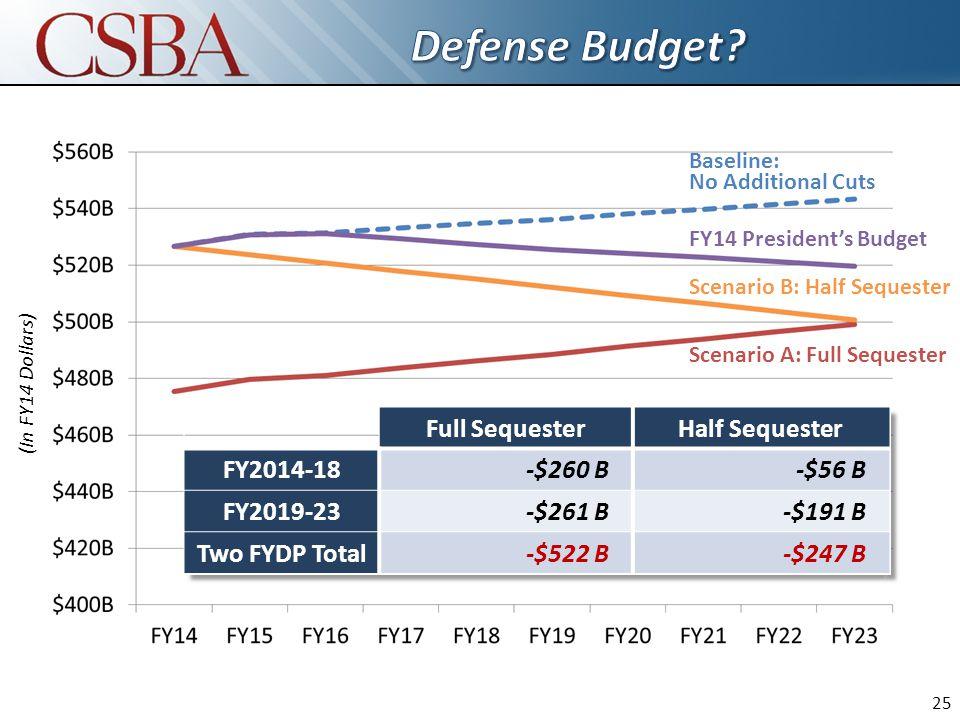 Scenario A: Full Sequester Scenario B: Half Sequester FY14 President's Budget Baseline: No Additional Cuts (In FY14 Dollars) Full SequesterHalf Sequester FY2014-18-$260 B-$56 B FY2019-23-$261 B-$191 B Two FYDP Total-$522 B-$247 B 25
