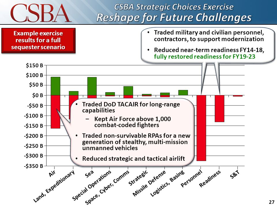 Land, Expeditionary Air Sea Special Operations Space, Cyber, Comms Strategic Missile Defense Logistics, Basing PersonnelReadiness S&T $150 B $100 B $50 B $0 B -$50 B -$300 B -$150 B -$200 B -$250 B -$350 B -$100 B Traded DoD TACAIR for long-range capabilities – Kept Air Force above 1,000 combat-coded fighters Traded non-survivable RPAs for a new generation of stealthy, multi-mission unmanned vehicles Reduced strategic and tactical airlift Traded military and civilian personnel, contractors, to support modernization Reduced near-term readiness FY14-18, fully restored readiness for FY19-23 27 Example exercise results for a full sequester scenario