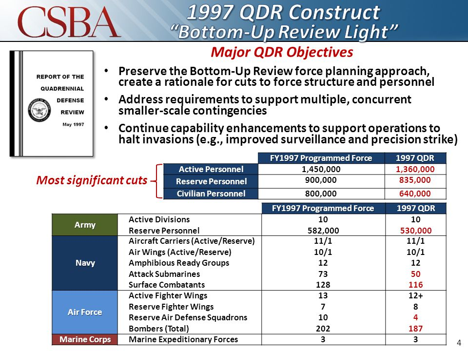Major QDR Objectives Preserve the Bottom-Up Review force planning approach, create a rationale for cuts to force structure and personnel Address requirements to support multiple, concurrent smaller-scale contingencies Continue capability enhancements to support operations to halt invasions (e.g., improved surveillance and precision strike) FY1997 Programmed Force 1997 QDR Active Personnel 1,450,0001,360,000 Reserve Personnel 900,000835,000 Civilian Personnel 800,000640,000 FY1997 Programmed Force 1997 QDR Army Active Divisions Reserve Personnel 10 582,000 10 530,000 Navy Aircraft Carriers (Active/Reserve) Air Wings (Active/Reserve) Amphibious Ready Groups Attack Submarines Surface Combatants 11/1 10/1 12 73 128 11/1 10/1 12 50 116 Air Force Active Fighter Wings Reserve Fighter Wings Reserve Air Defense Squadrons Bombers (Total) 13 7 10 202 12+ 8 4 187 Marine Corps Marine Expeditionary Forces33 Most significant cuts 4
