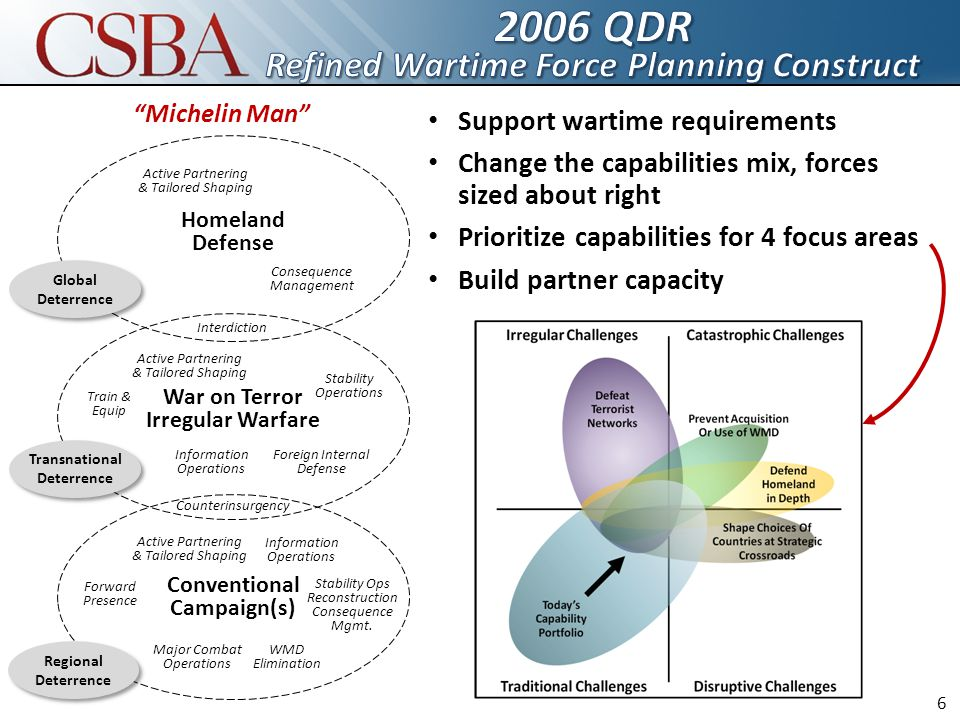 Support wartime requirements Change the capabilities mix, forces sized about right Prioritize capabilities for 4 focus areas Build partner capacity Global Deterrence Transnational Deterrence Regional Deterrence Homeland Defense War on Terror Irregular Warfare Conventional Campaign(s) Active Partnering & Tailored Shaping Consequence Management Active Partnering & Tailored Shaping Stability Operations Information Operations Train & Equip Foreign Internal Defense Counterinsurgency Interdiction Major Combat Operations Stability Ops Reconstruction Consequence Mgmt.