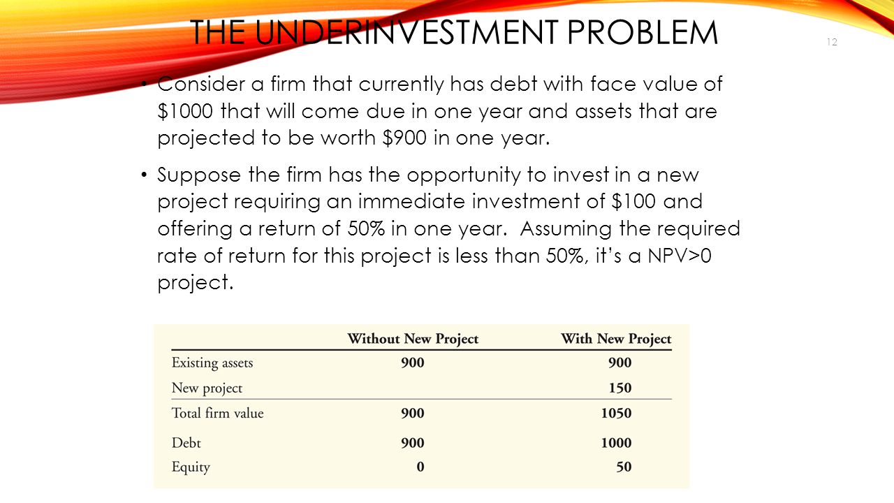 THE UNDERINVESTMENT PROBLEM Consider a firm that currently has debt with face value of $1000 that will come due in one year and assets that are projected to be worth $900 in one year.