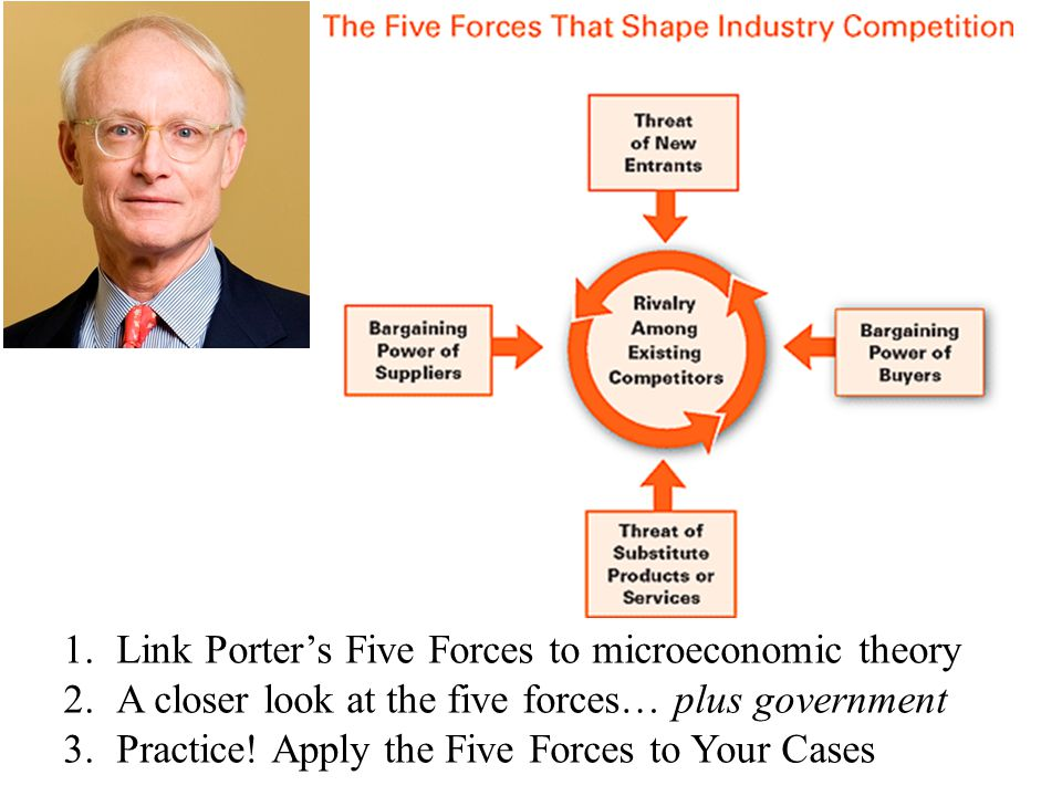 1.Link Porter's Five Forces to microeconomic theory 2.A closer look at the five forces… plus government 3.Practice! Apply the Five Forces to Your Case