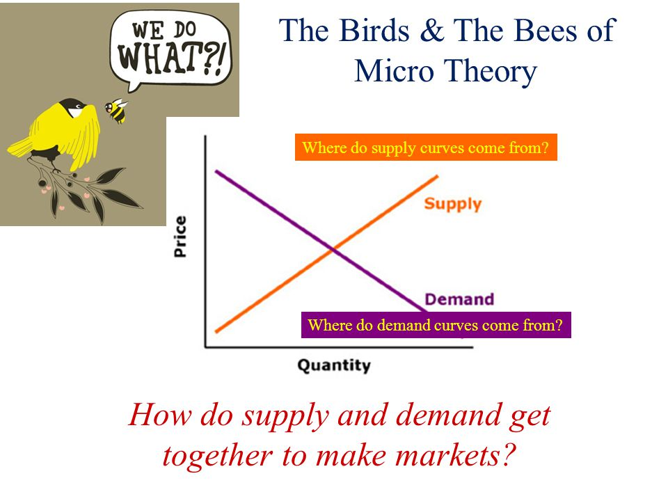 The Birds & The Bees of Micro Theory Where do supply curves come from? Where do demand curves come from? How do supply and demand get together to make