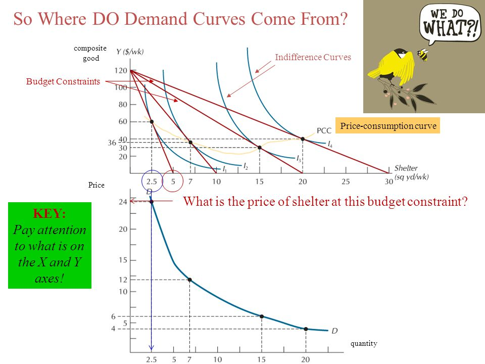 So Where DO Demand Curves Come From? composite good Indifference Curves Budget Constraints Price-consumption curve quantity Price KEY: Pay attention t
