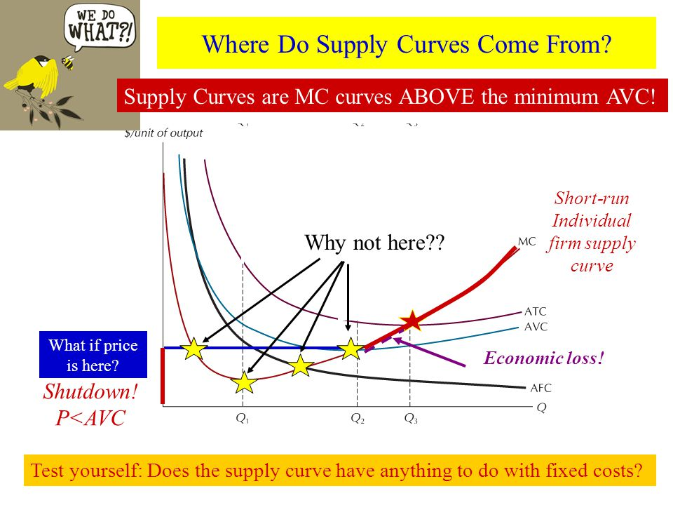 Short-run Individual firm supply curve Why not here .