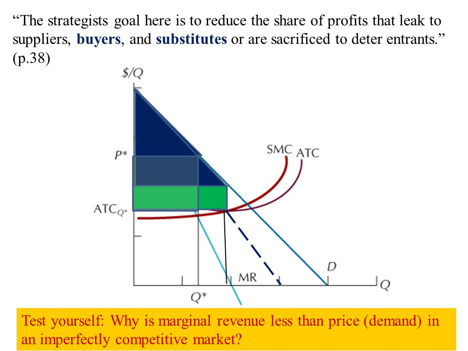 """Test yourself: Why is marginal revenue less than price (demand) in an imperfectly competitive market? """"The strategists goal here is to reduce the shar"""