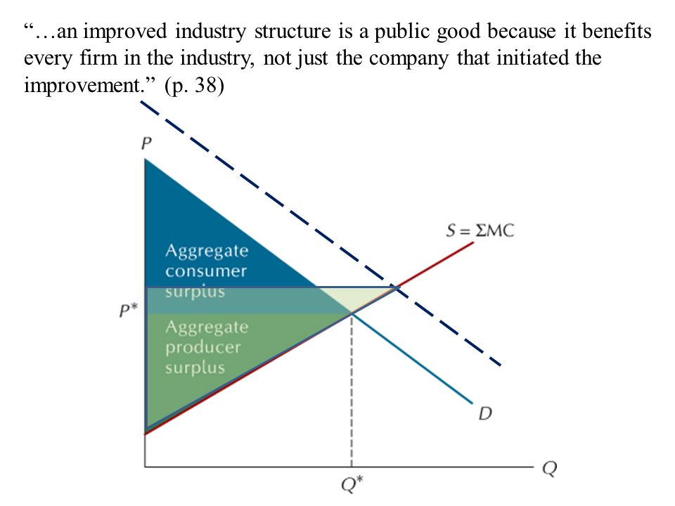 """""""…an improved industry structure is a public good because it benefits every firm in the industry, not just the company that initiated the improvement."""