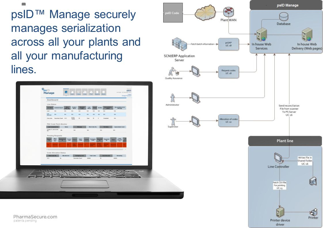 patents pending psID™ Manage securely manages serialization across all your plants and all your manufacturing lines.