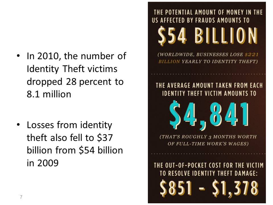 In 2010, the number of Identity Theft victims dropped 28 percent to 8.1 million Losses from identity theft also fell to $37 billion from $54 billion in 2009 7