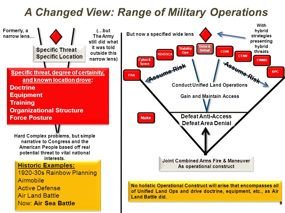 Unified Land Operations 9 Seize, retain, and exploit the initiative to gain and maintain a position of relative advantage in sustained land operations in order to create the conditions for favorable conflict resolution Decisive Action Offensive Defensive Stability DSCA Executed through… Army Core Competencies Combined Arms Maneuver Wide Area Security By means of… Mission Command Guided by…