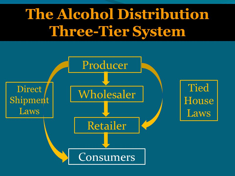 Public Health Goals of the Three-Tier System Deter undue producer influence on retailers  Sales and advertising practices Reduce competition; maintain an orderly market  Restrict quantity discounting  Maintain minimum prices Protect small retailers Deter sales to minors