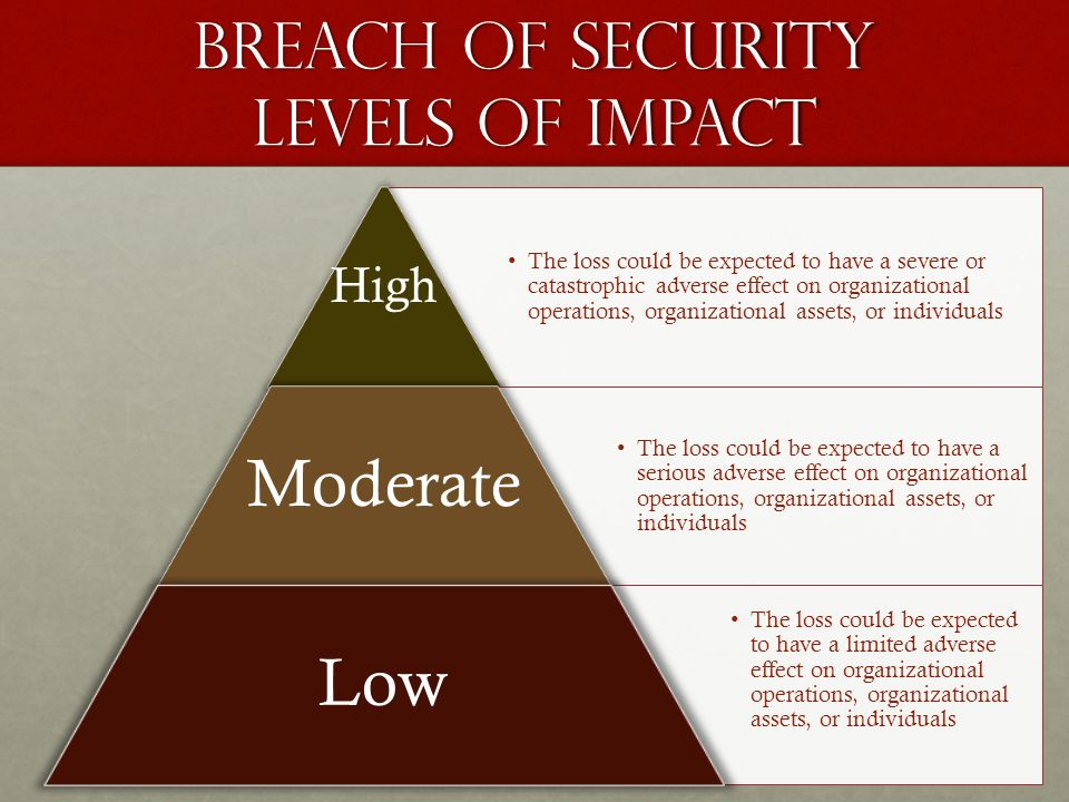 Breach of Security Levels of Impact The loss could be expected to have a severe or catastrophic adverse effect on organizational operations, organizat