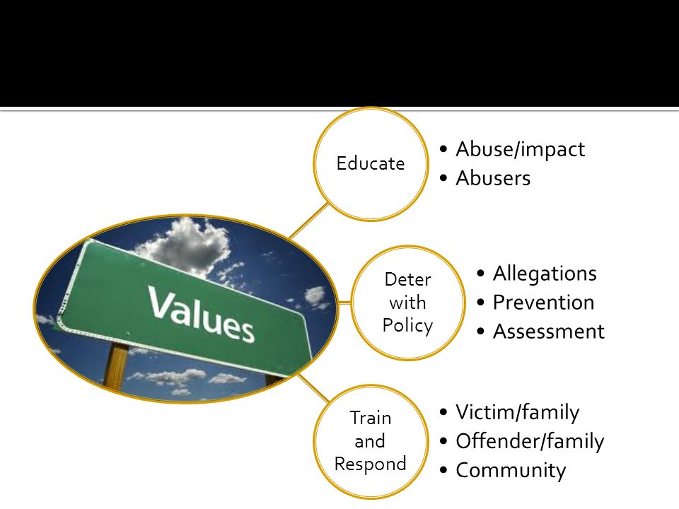 Educate Abuse/impact Abusers Deter with Policy Allegations Prevention Assessment Train and Respond Victim/family Offender/family Community