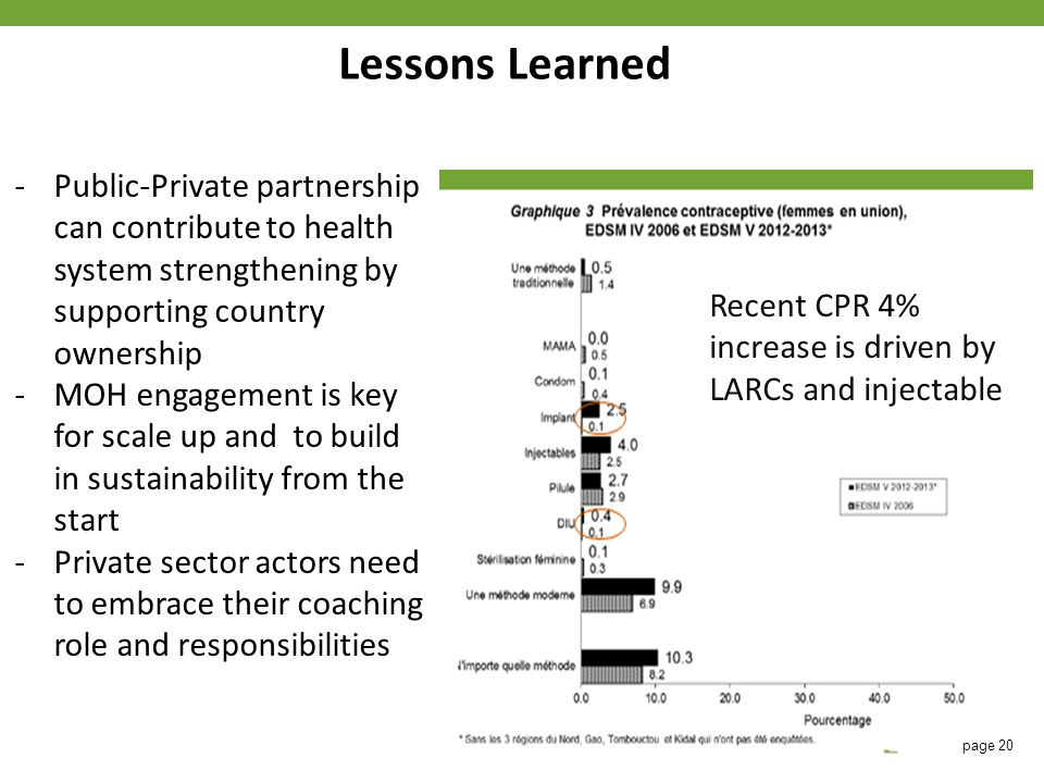 Lessons Learned Recent CPR 4% increase is driven by LARCs and injectable -Public-Private partnership can contribute to health system strengthening by supporting country ownership -MOH engagement is key for scale up and to build in sustainability from the start -Private sector actors need to embrace their coaching role and responsibilities page 20